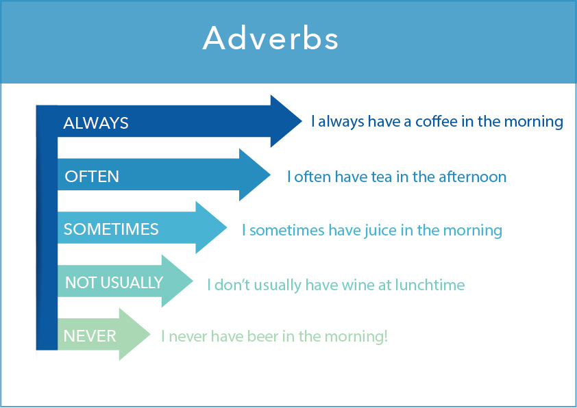 present simple adverbs