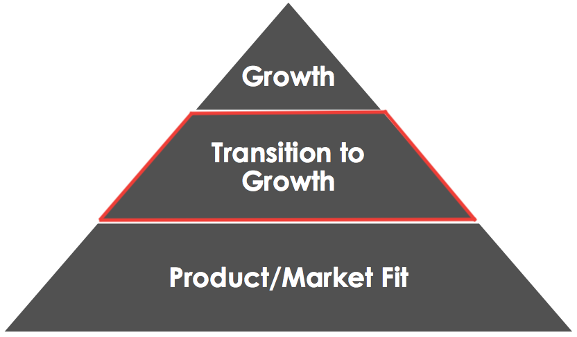 Codementor Product Market Fit Pyramid