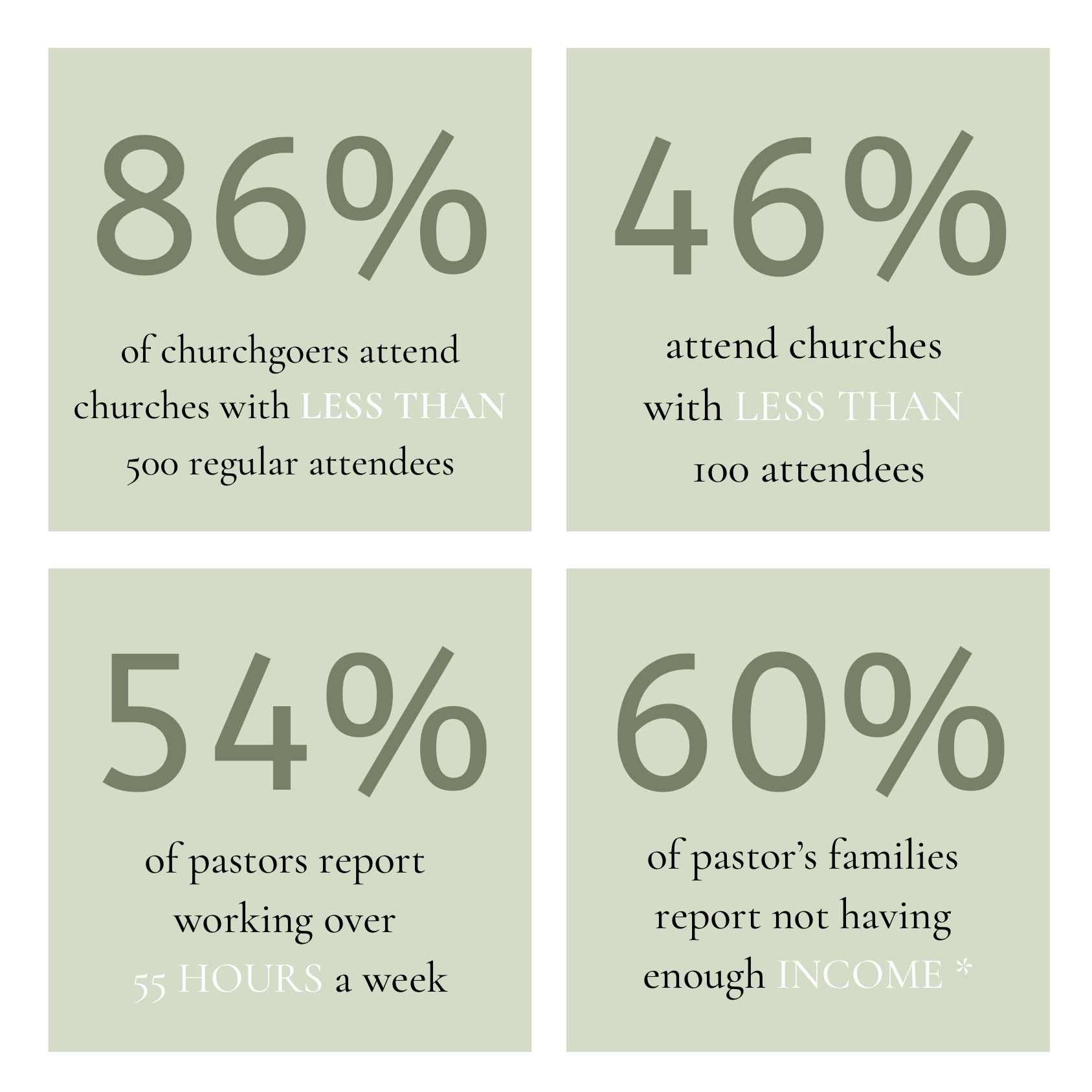 of churchgoers attend churches with LESS THAN 500 regular attendees.png