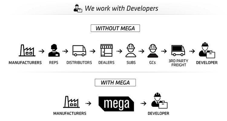 mega supply pro work with developers