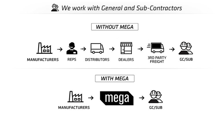mega supply pro work with general and sub contractors