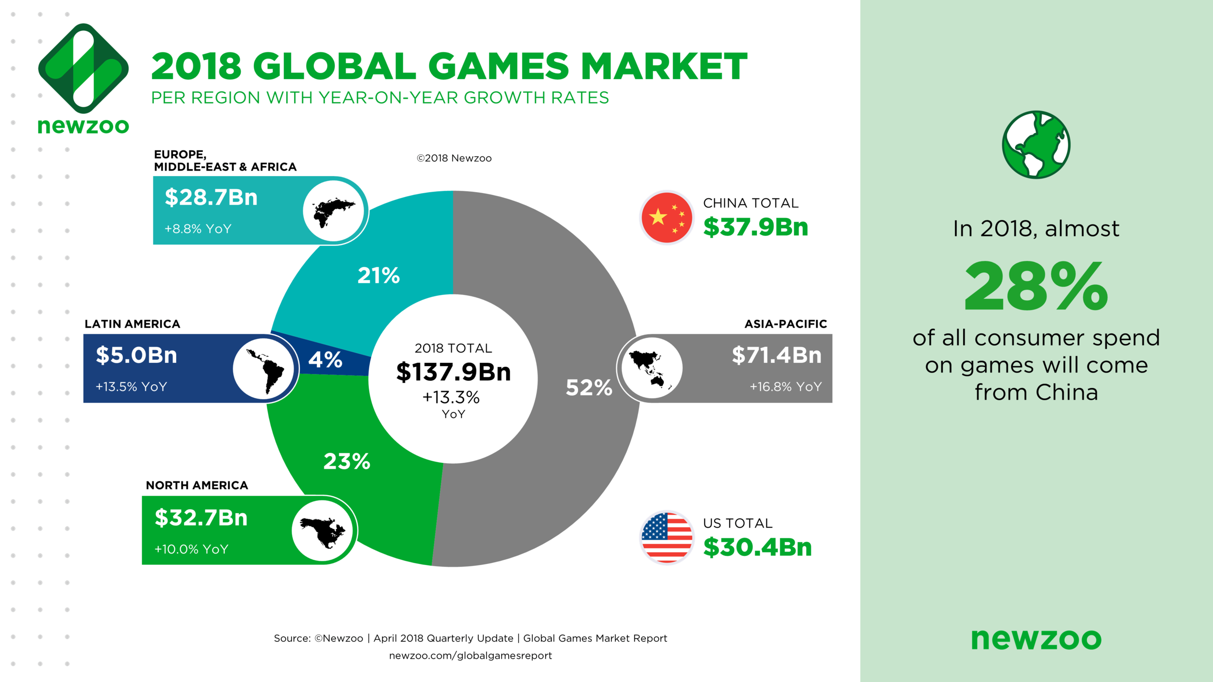 Global_Games_Market_per_Region_2018.png