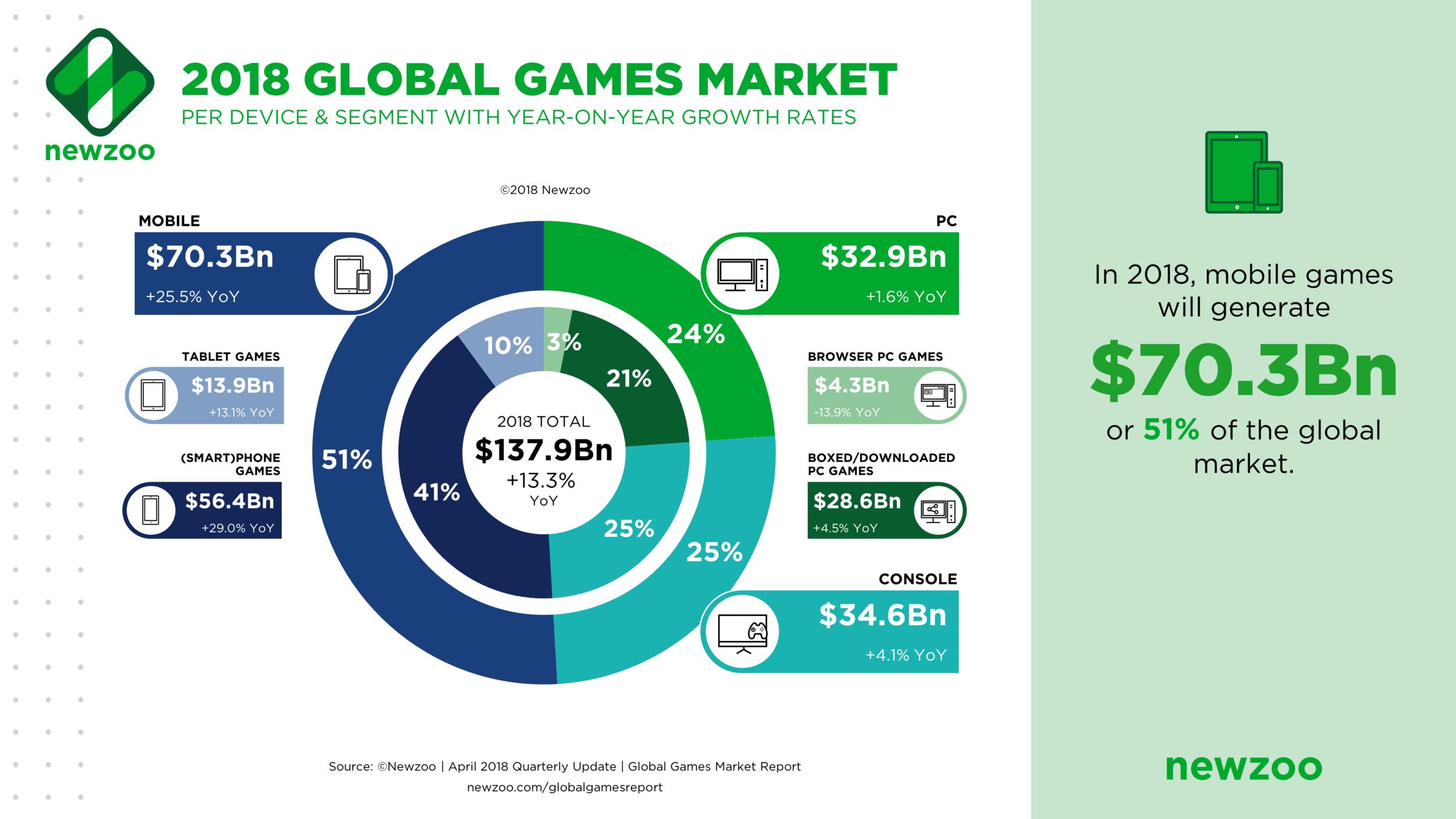 Global_Games_Market_2018.png