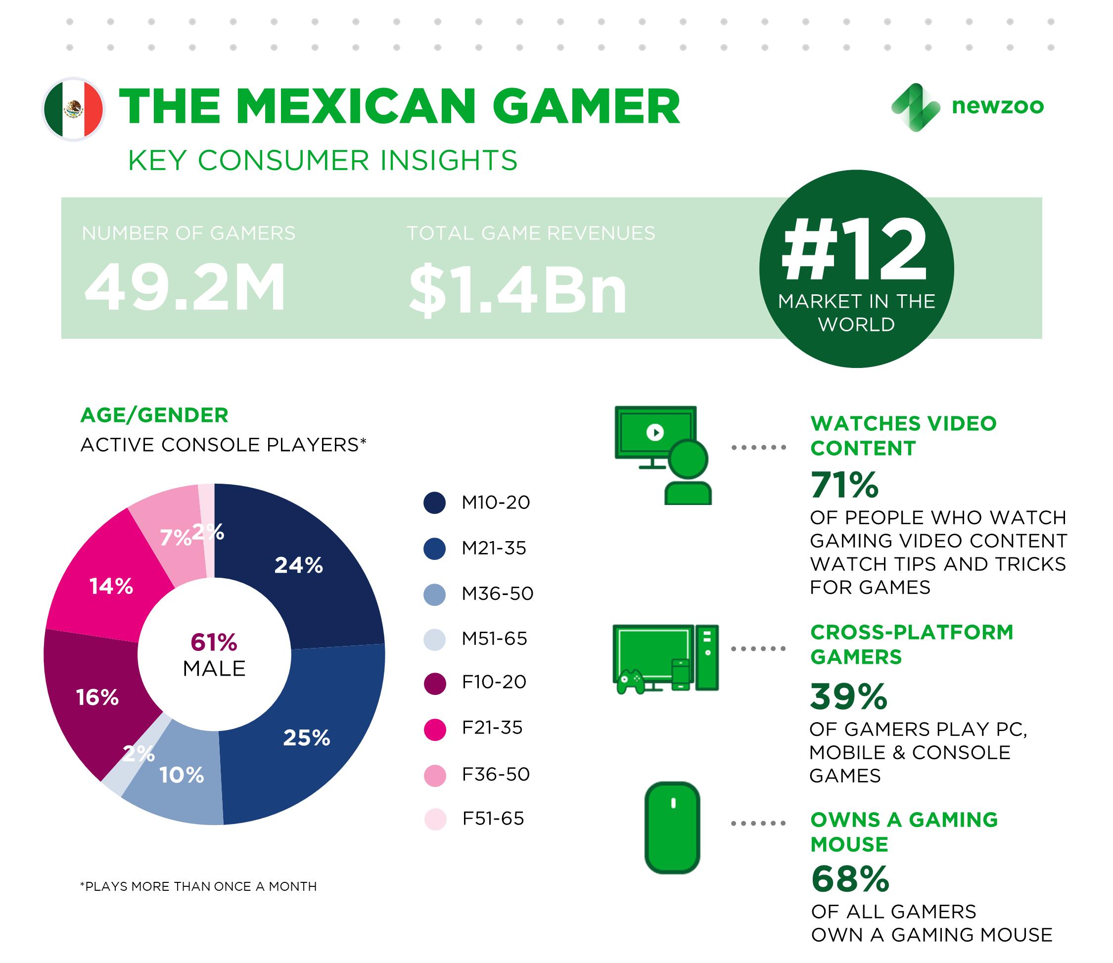 - En Mexico 49.2 millones de gamers gastaron aproximadamente $1.4 billones de dólares en 2017, haciendo a México el mercado #12 más grande en el mundo.
