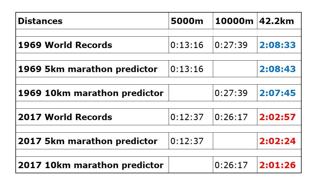 World Record predictor marathon.JPG