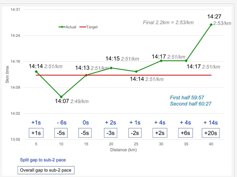 2 hour marathon pacing chart.JPG