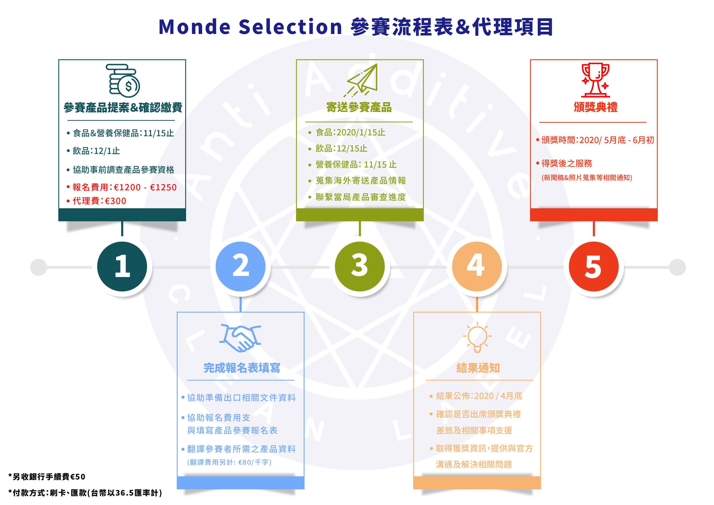 - Monde Selection 代理項目1. 參賽產品提案2. 協助事前調查產品參賽資格3. 蒐集海外寄送產品情報4. 協助準備出口相關文件資料5. 協助報名費用支付與填寫產品參賽報名表6. 翻譯所有參賽者所需芝產品資料 (翻譯費用另計: €80/千字)7. 聯繫當局產品審查進度8. 確認是否出席頒獎典禮, 差旅及相關事項支援9. 取得獲獎資訊, 提供與官方溝通及解決相關問題10. 得獎後的服務 (新聞稿&照片蒐集等相關通知)