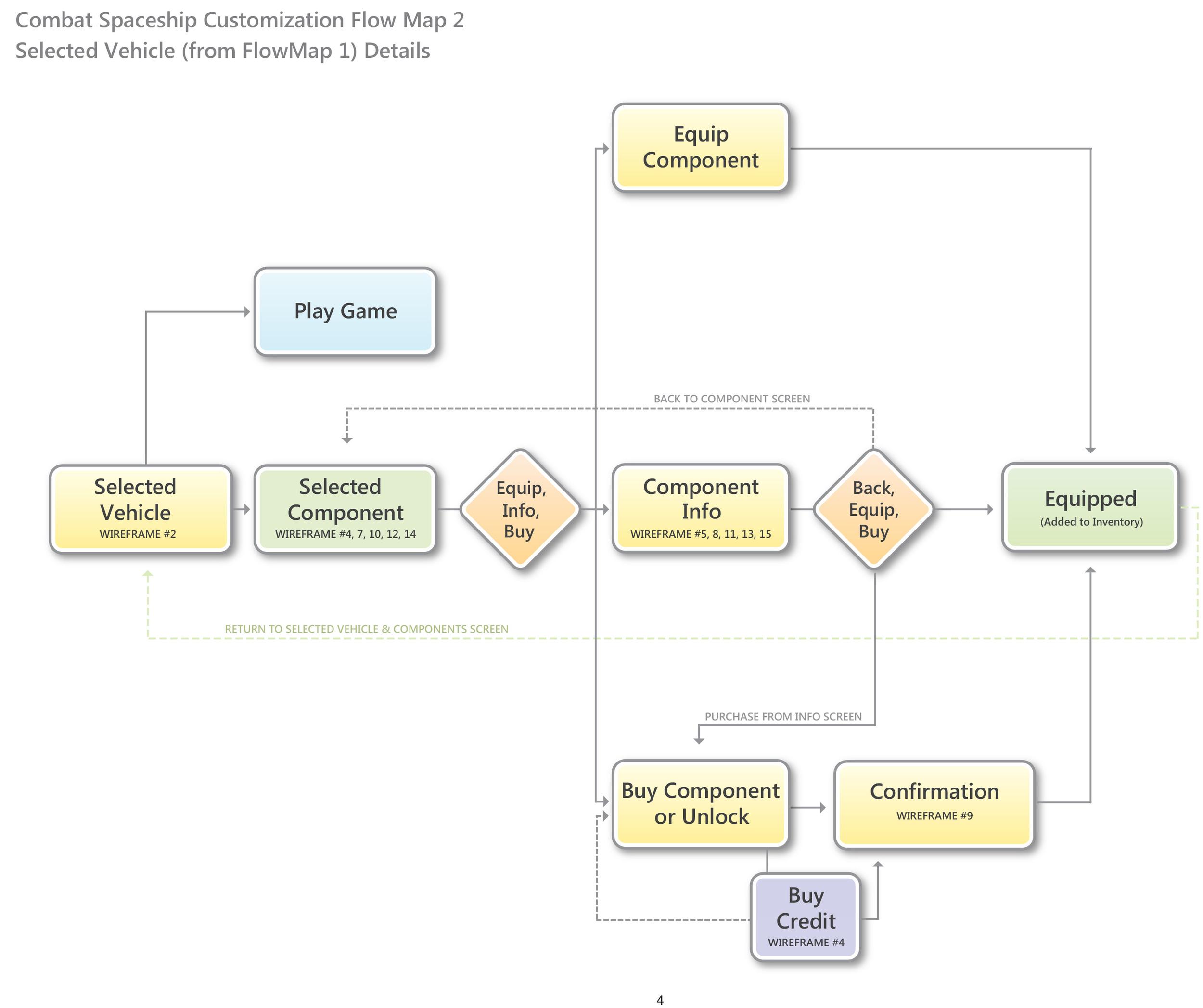 Flow Map 2