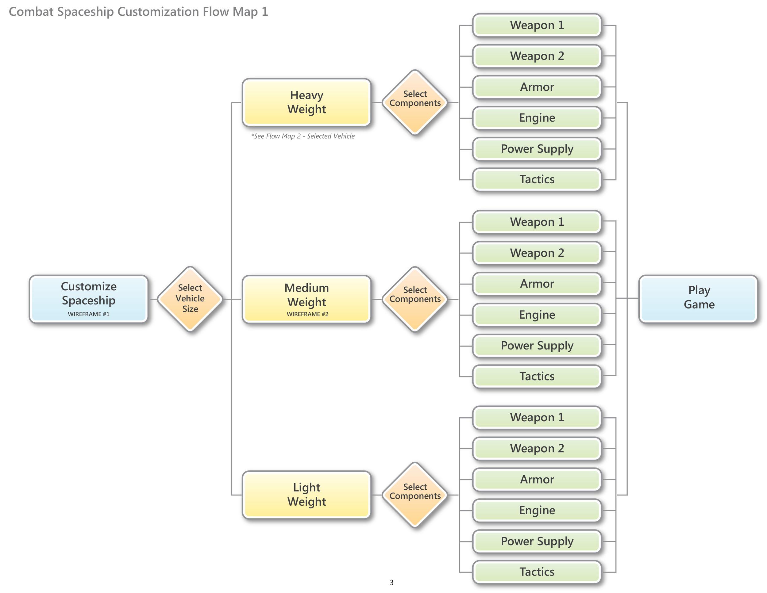 Flow Map 1