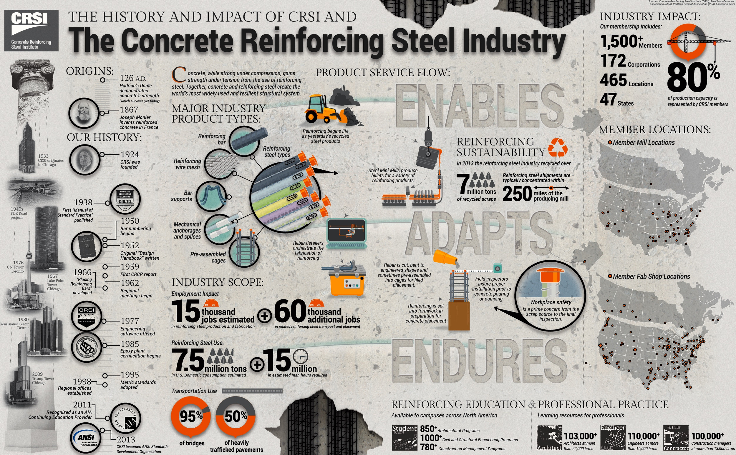 This reinforcing steel industry infographic  has been used very effectively to quickly define a complex industry to media, legislators and political staff.