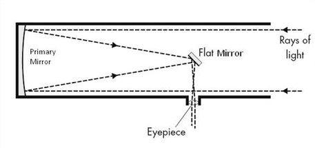 Newtonian Reflector. Credit: oneminuteastronomer.com