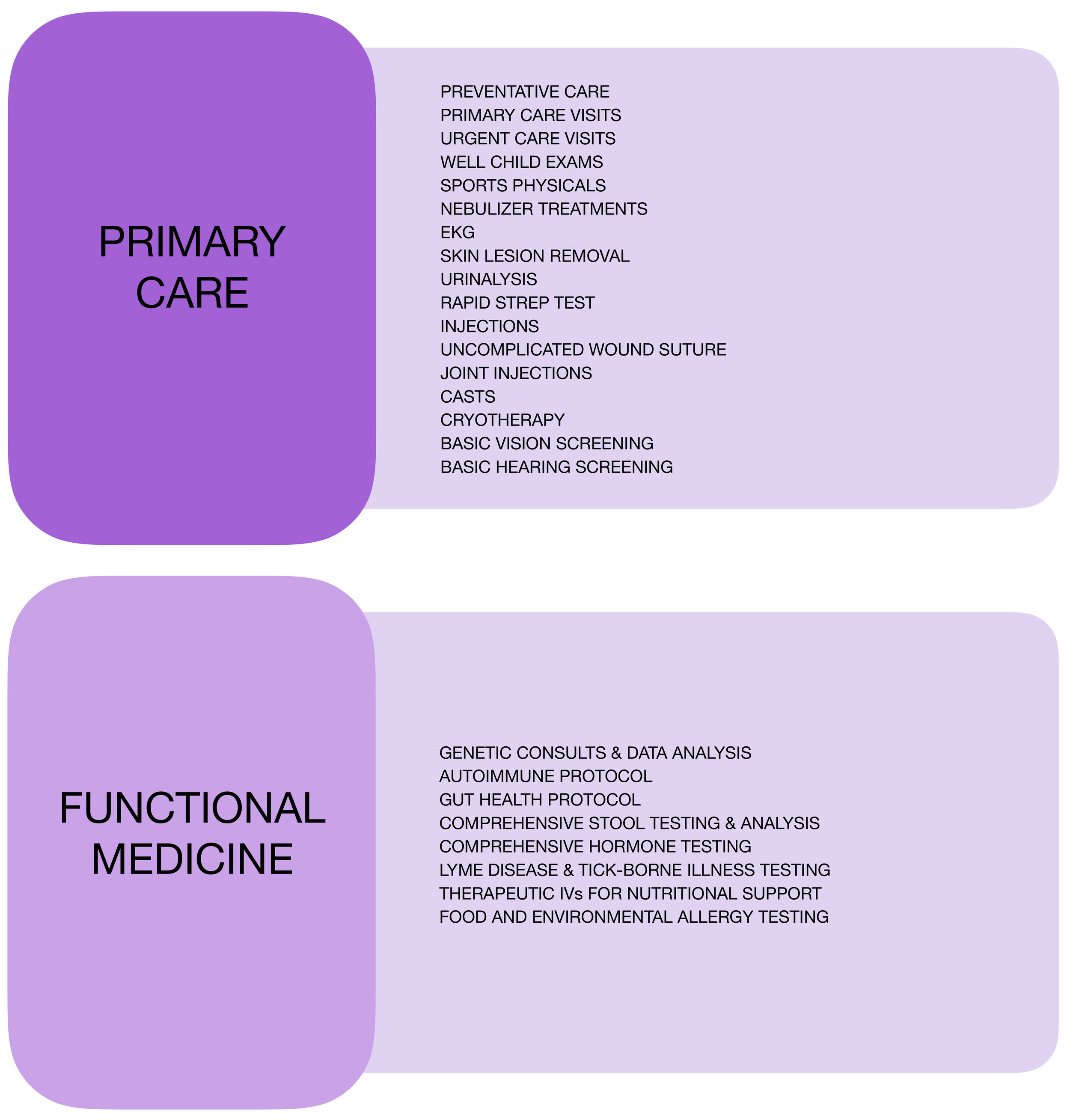 Primary Care & Functional Medicine