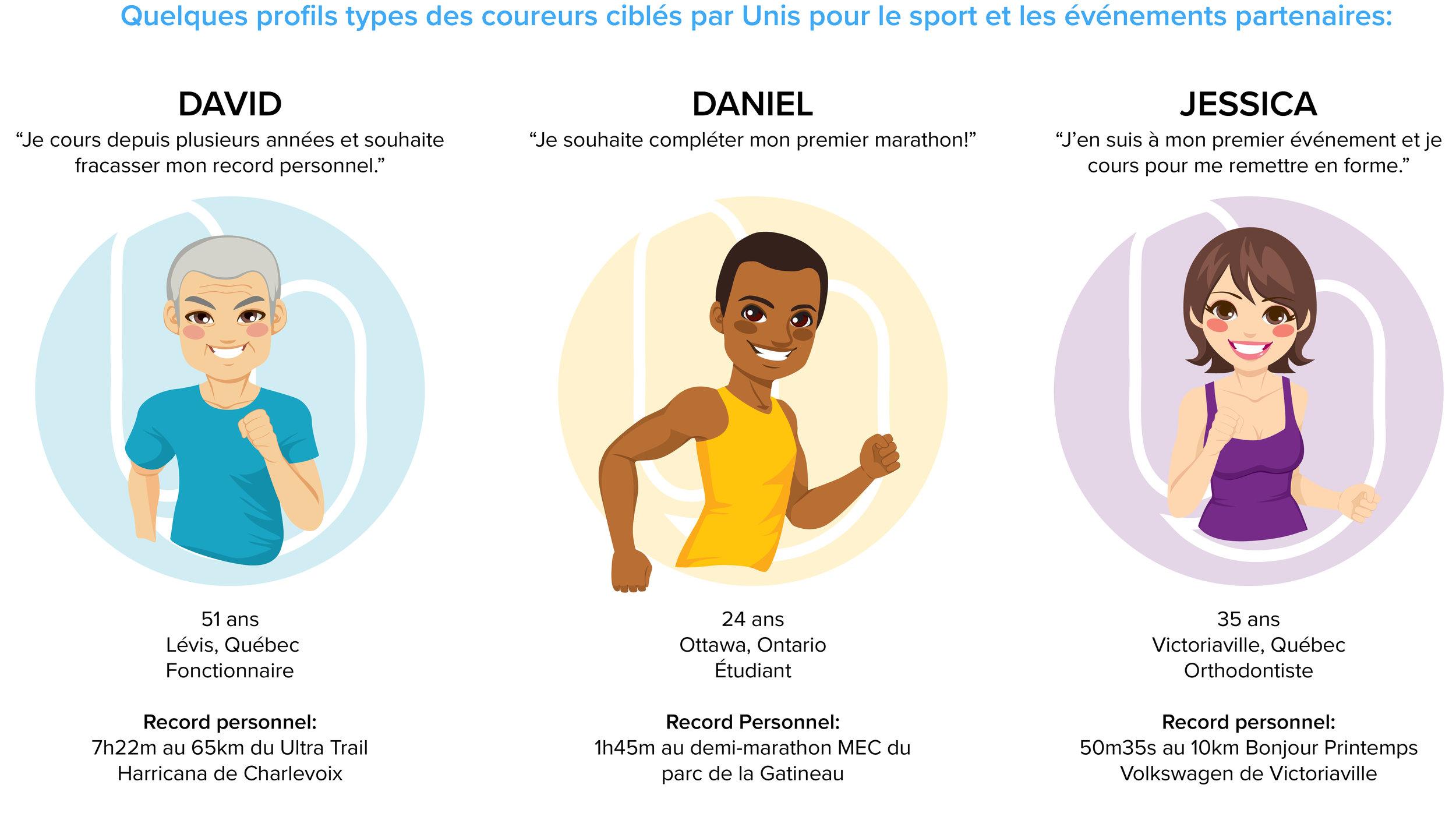 Coureurs profiles.jpg