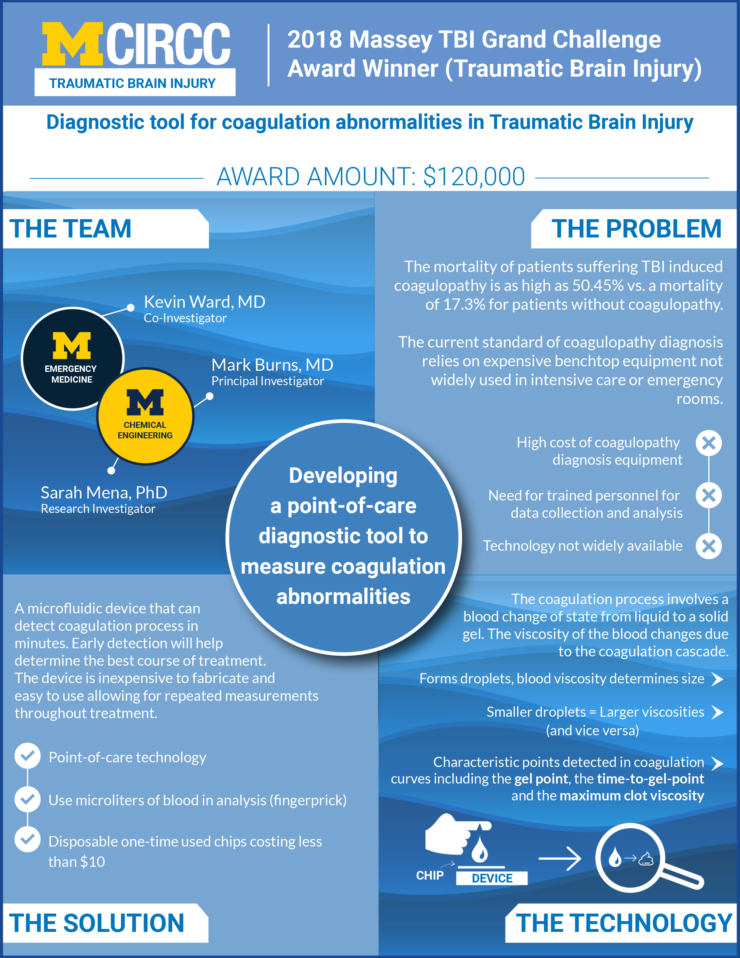 Diagnostic tool for coagulation abnormalities in Traumatic Brain Injury.png