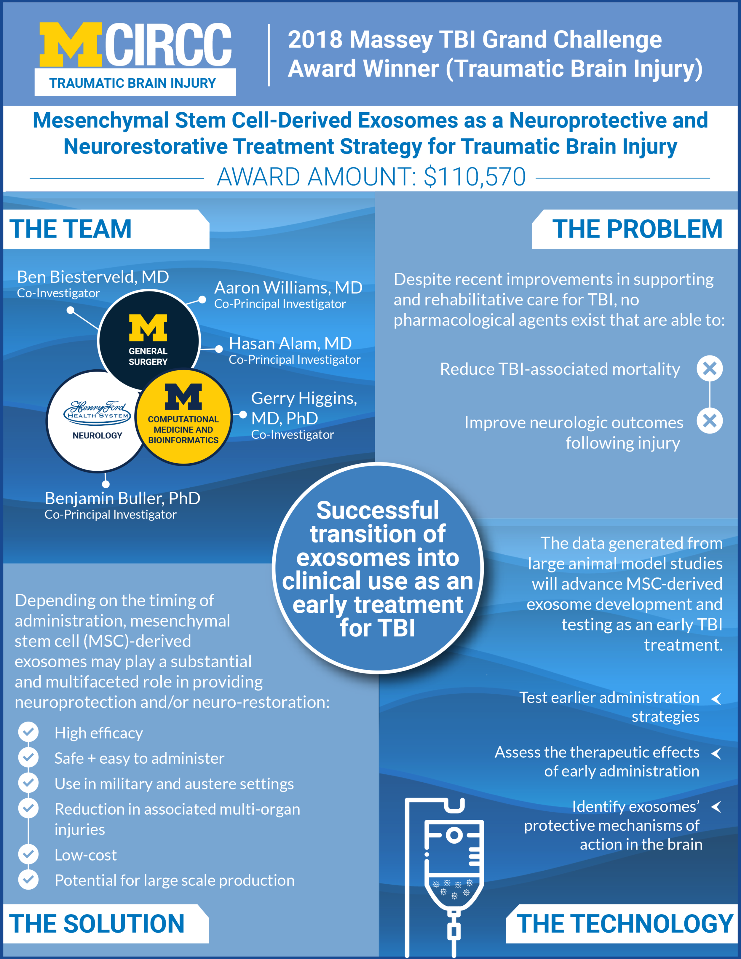 Mesenchymal Stem Cell-Derived Exosomes as a Neuroprotective and Neurorestorative Treatment Strategy for Traumatic Brain Injury.png