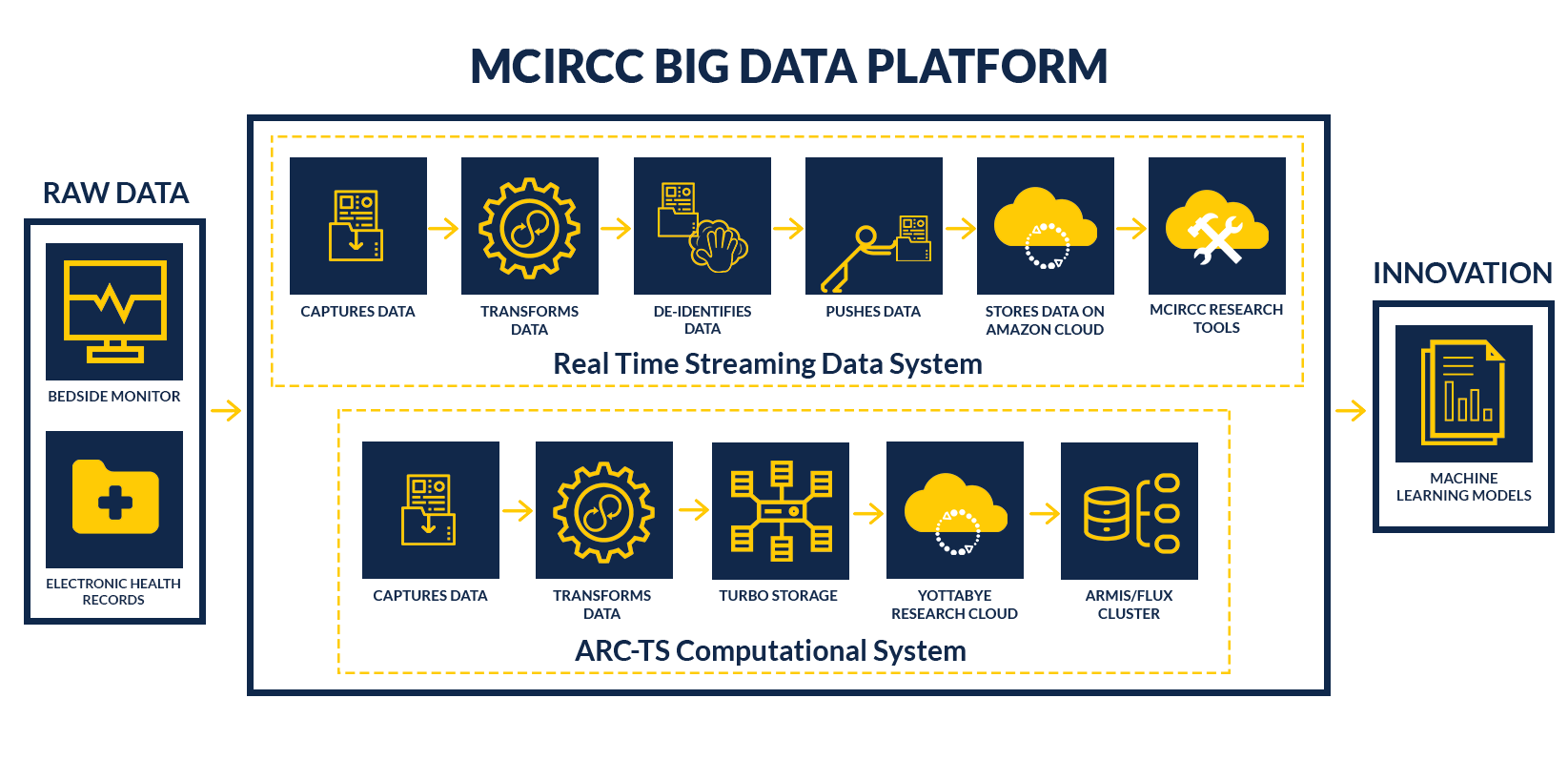 MOST RECENT - MCIRCC Big Data Platform.png