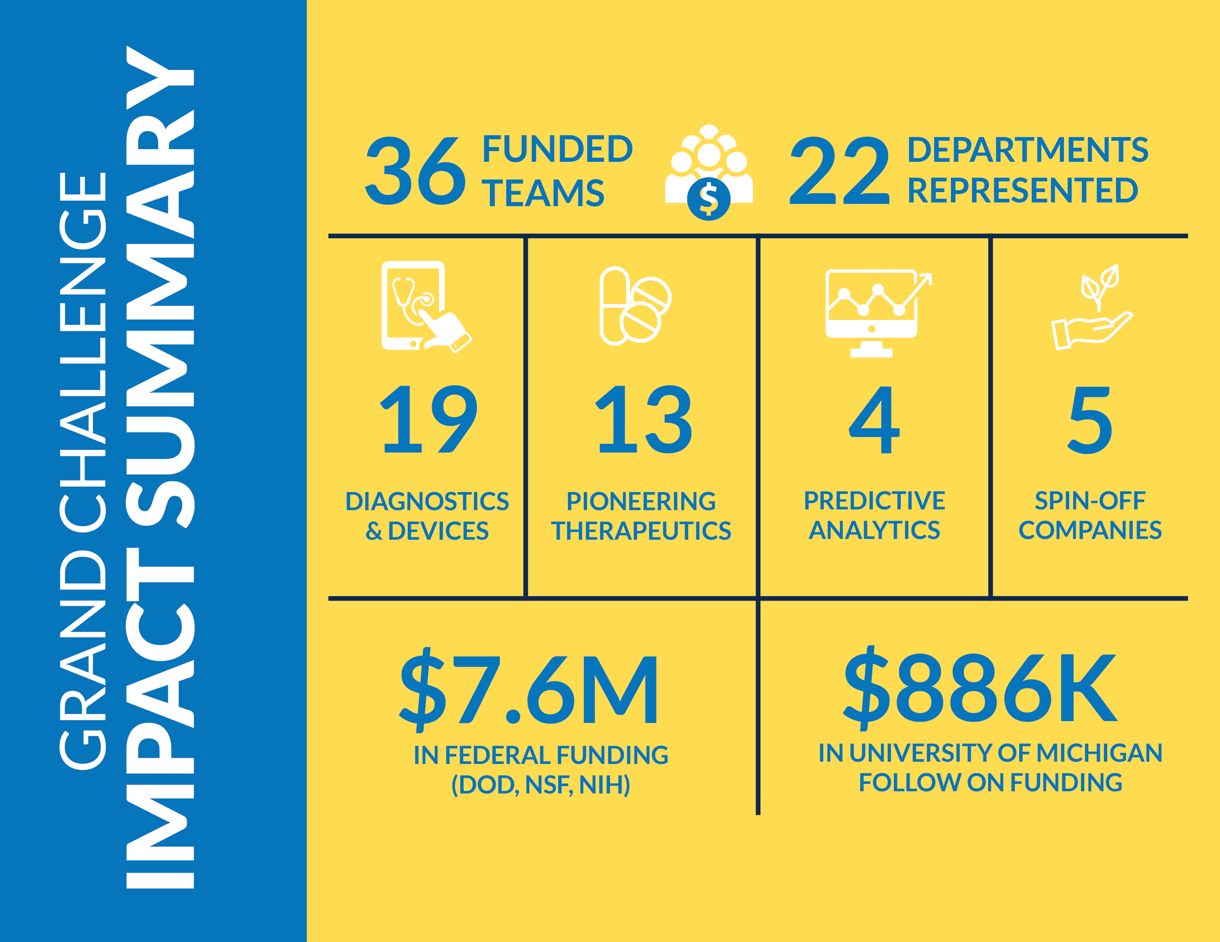 Impact Summary Graphic - Grand Challenge.png