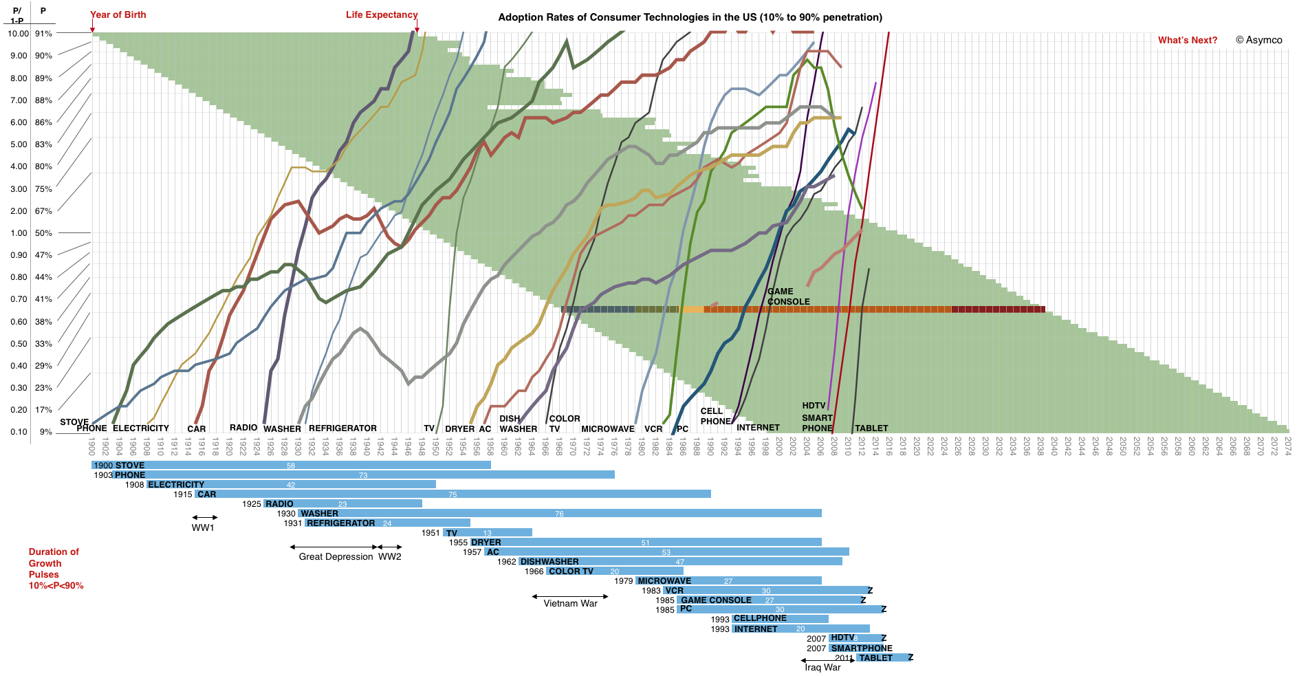 Figure 4.  Illustrates technological adoption rates of various technologies since 1900.[70]