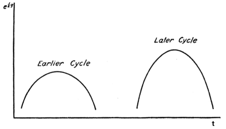 Figure 1.  Tolman's illustration of two cycles of an oscillating universe, with the later cycle being greater than the earlier one. The quantity  e 1/2 g  represents the radius of the curvature.[15]