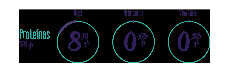 infografico-acai-proteinas.jpg