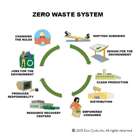 Credit: Eco-Cycle, Inc.