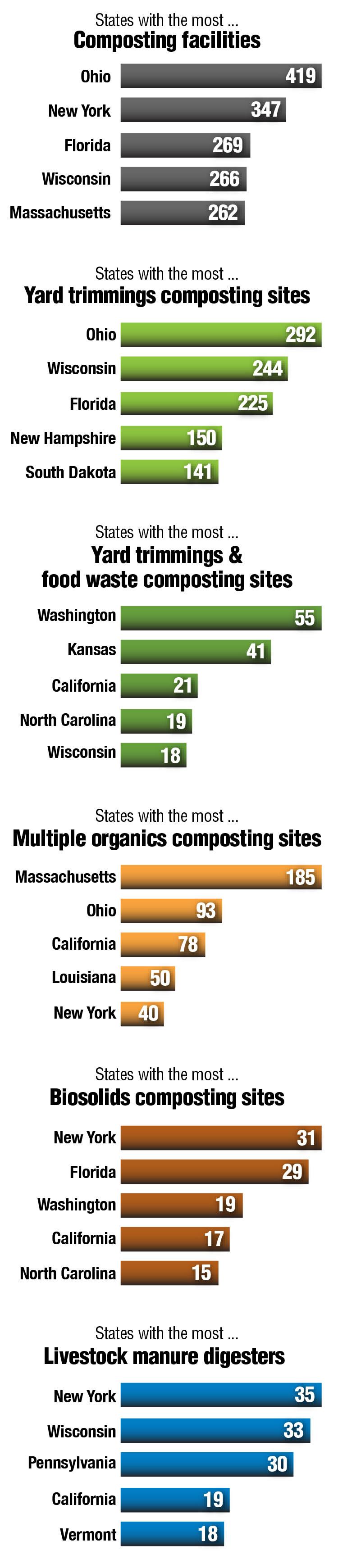 Credit: BioCycle.net  [1]  https://www.usda.gov/oce/foodwaste/faqs.htm   [2]  http://www.feedingamerica.org/hunger-in-america   [i] http://www.foodwastealliance.org/services/