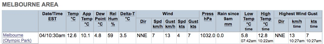 BoM Weather Observations