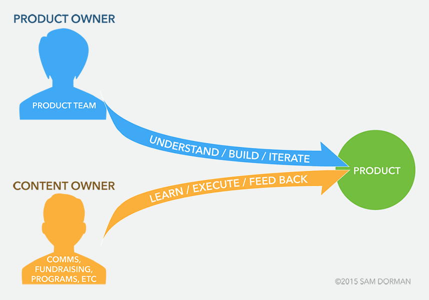 Distributed ownership between product and content owners