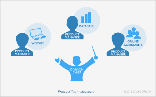 product-team-structure-02.png
