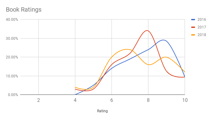 Here's how my rating percentages have changed over the last three years.