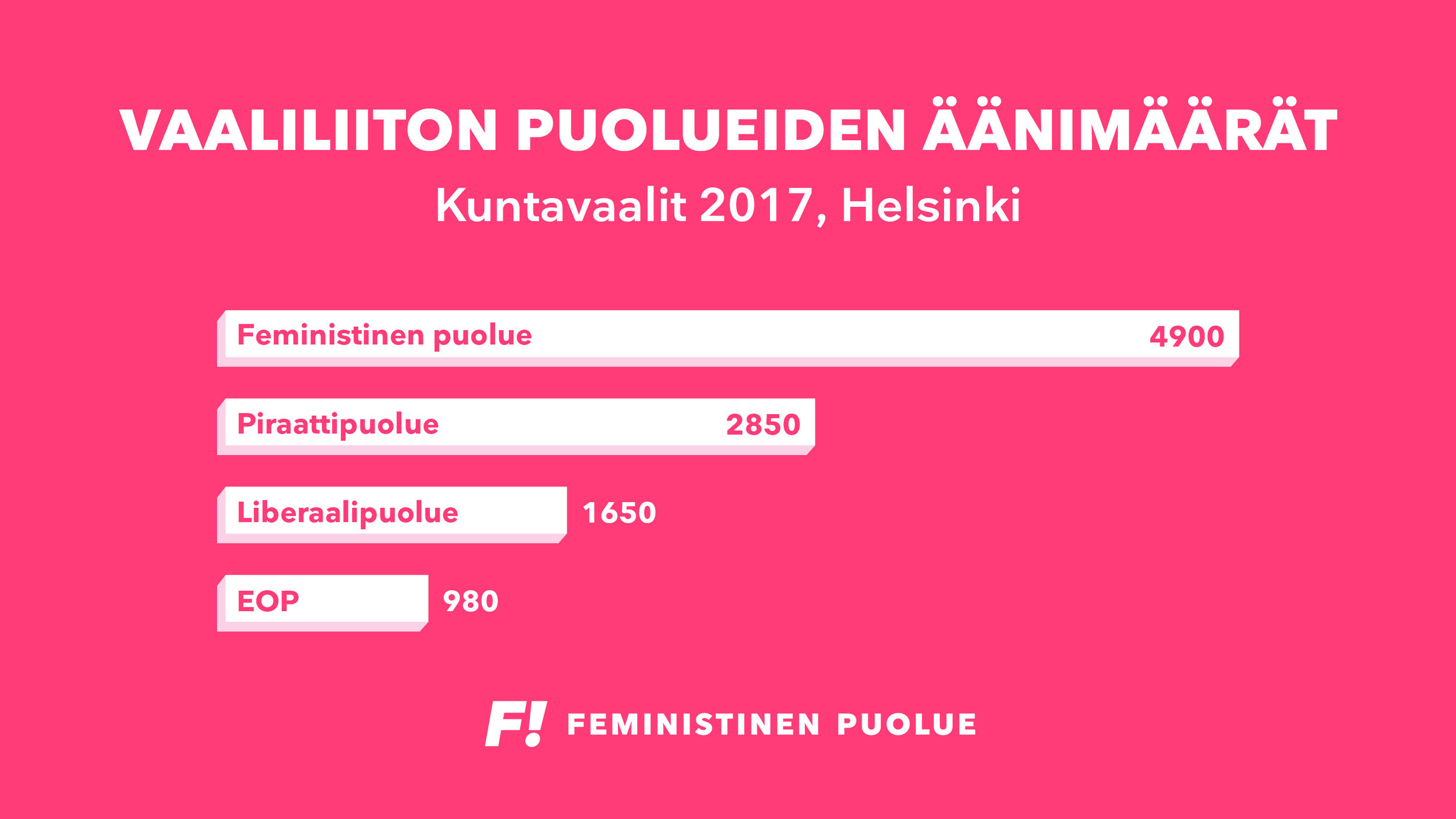 Vaaliliittopuolueiden äänimäärät kuntavaaleissa 2017jpg