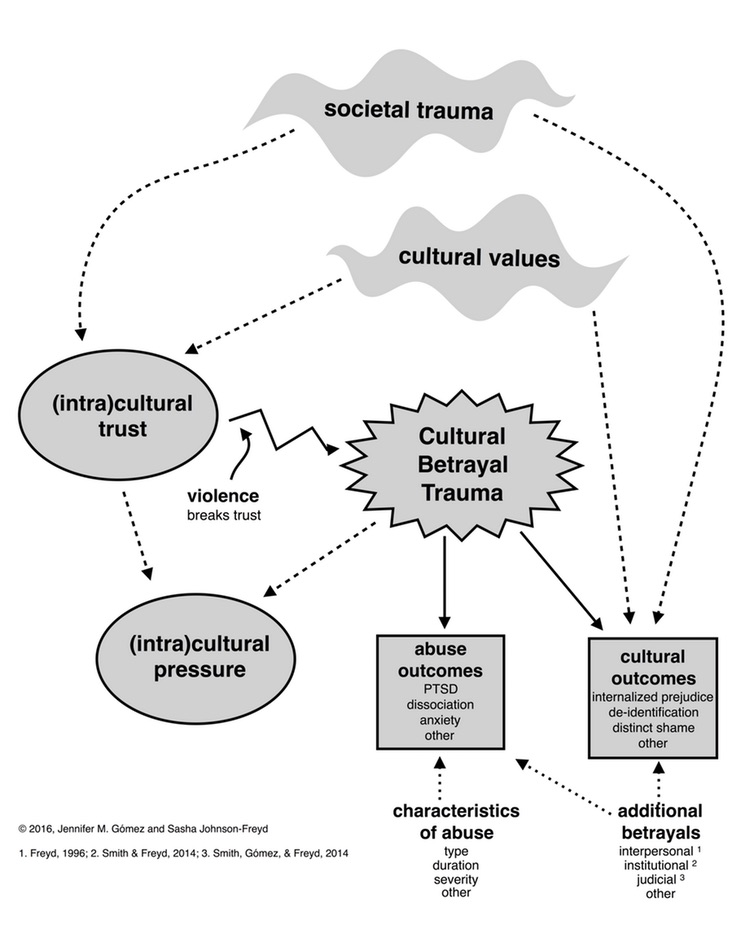 Cultural betrayal leads to many different outcomes.  CC BY-SA