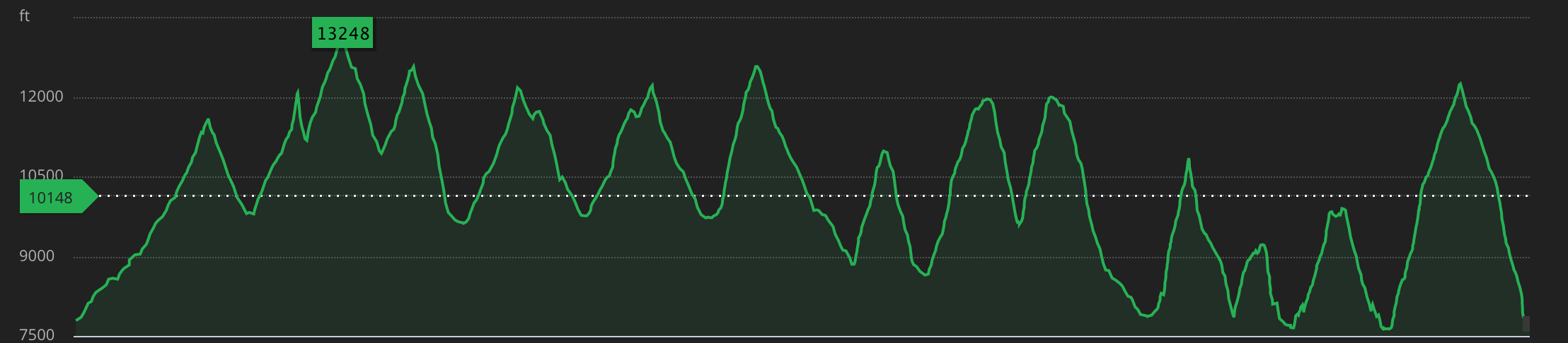The Ouray 100 elevation profile: the final climb is the biggest of them all.
