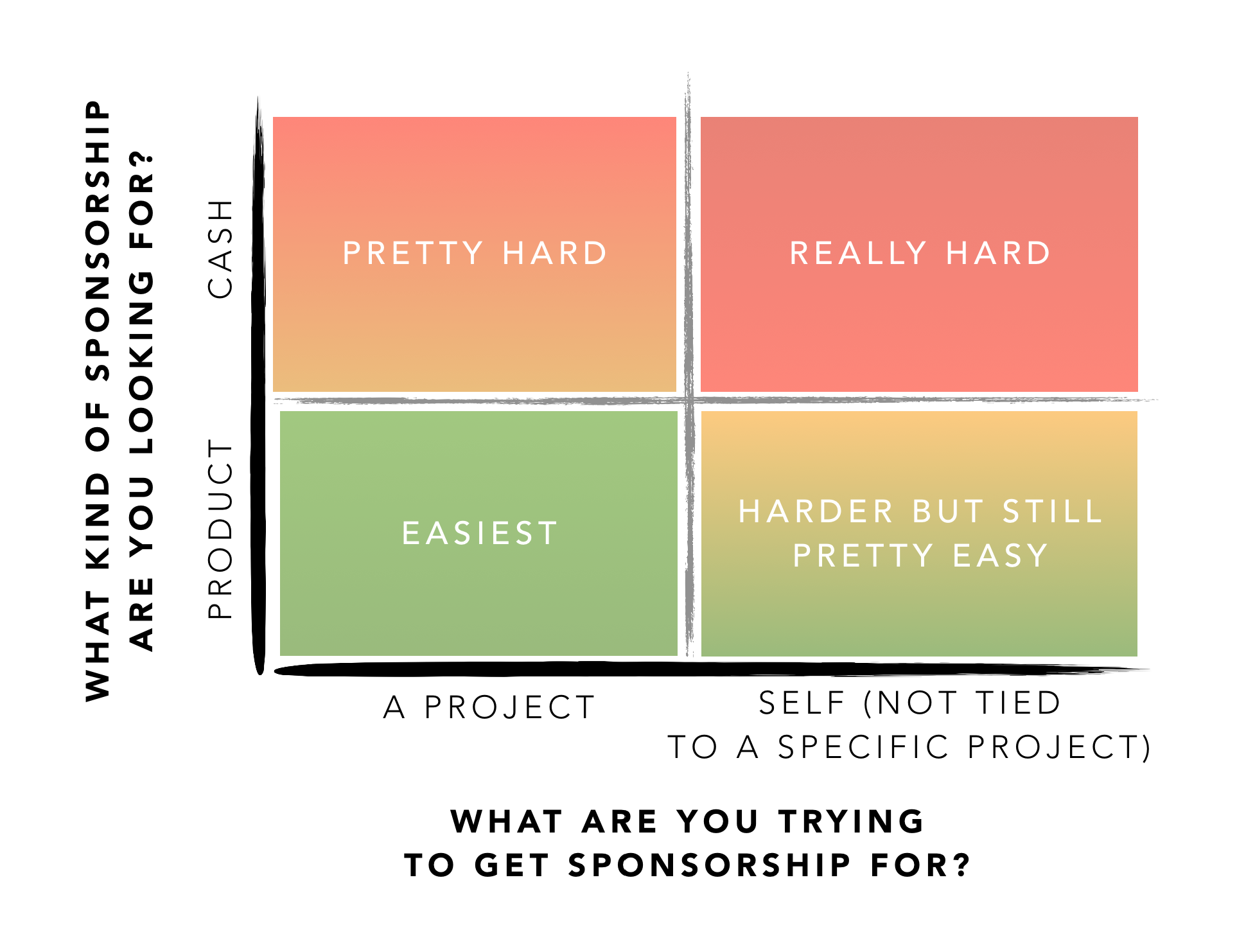 How to think about sponsorship