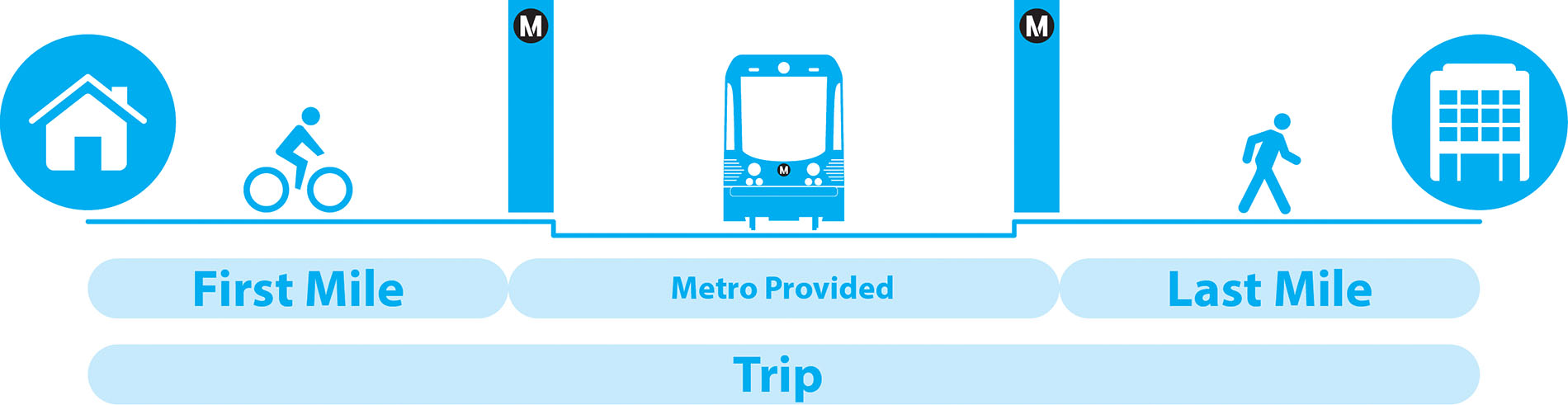 Our Project goal is to create a mobile platform that consolidates multi trips and provides users with metro ETA in real times.