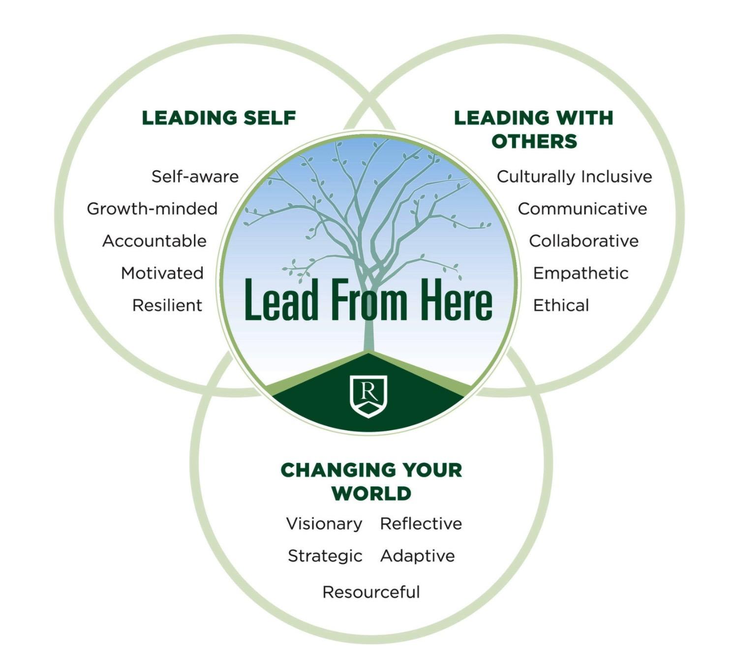 Ravenscroft's Citizen Leader Framework
