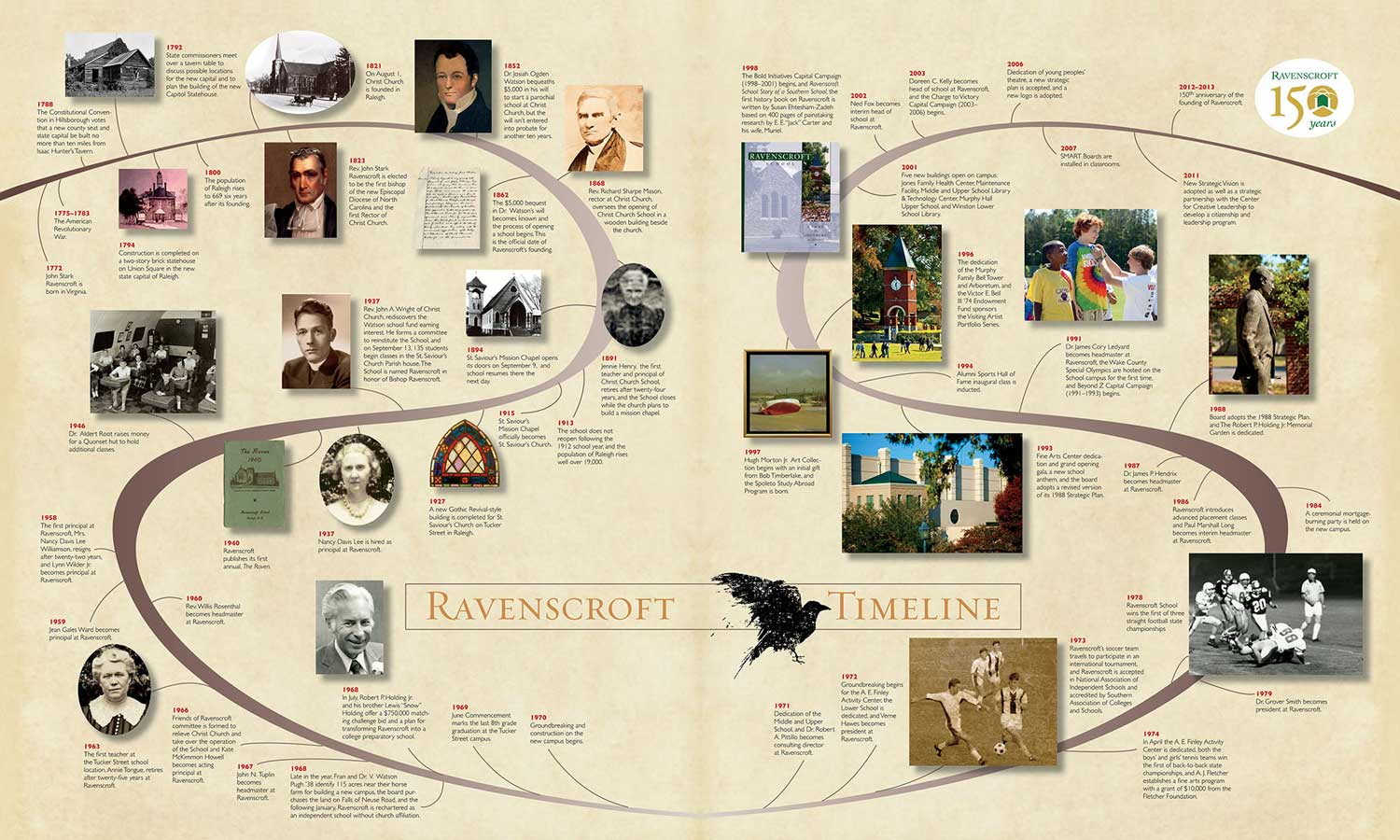 Laurie developed this 150-year visual timeline for Ravenscroft.