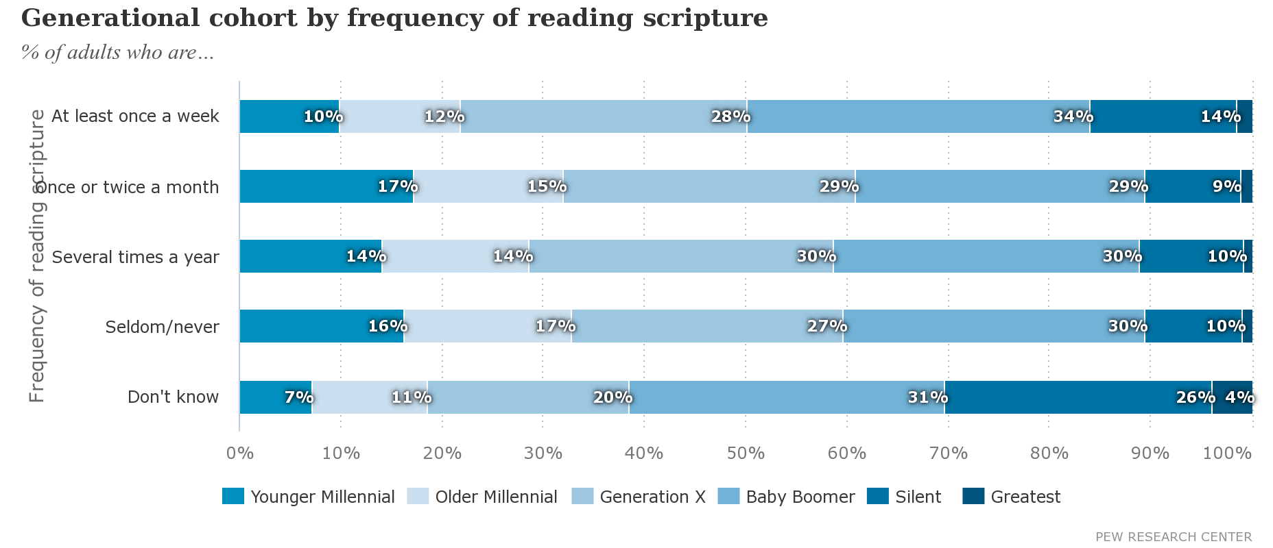 generational frequency of reading scripture