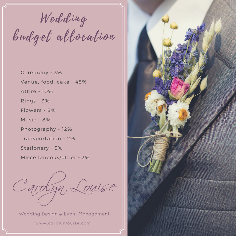wedding budget allocation.png