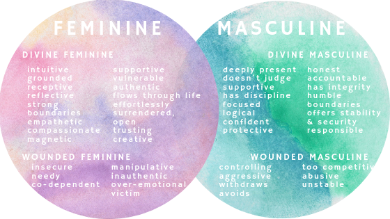 Healing our Internal Masculine and Feminine Energies — Sarah Lewis