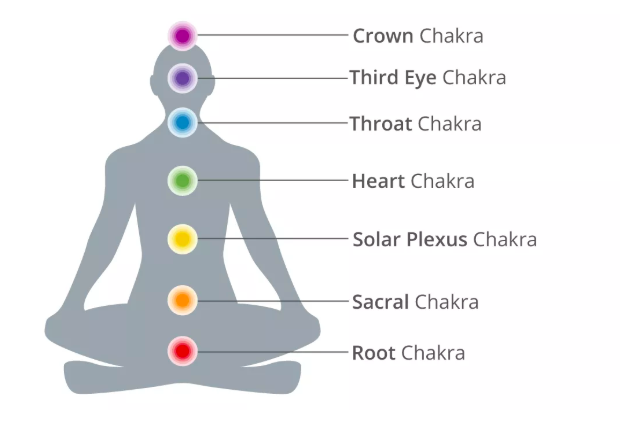 chakras-what-are-chakras-how-to-heal-your-chakras