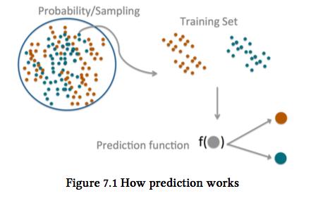 Jeff Leek (2015), The Elements of Data Analytic Style .