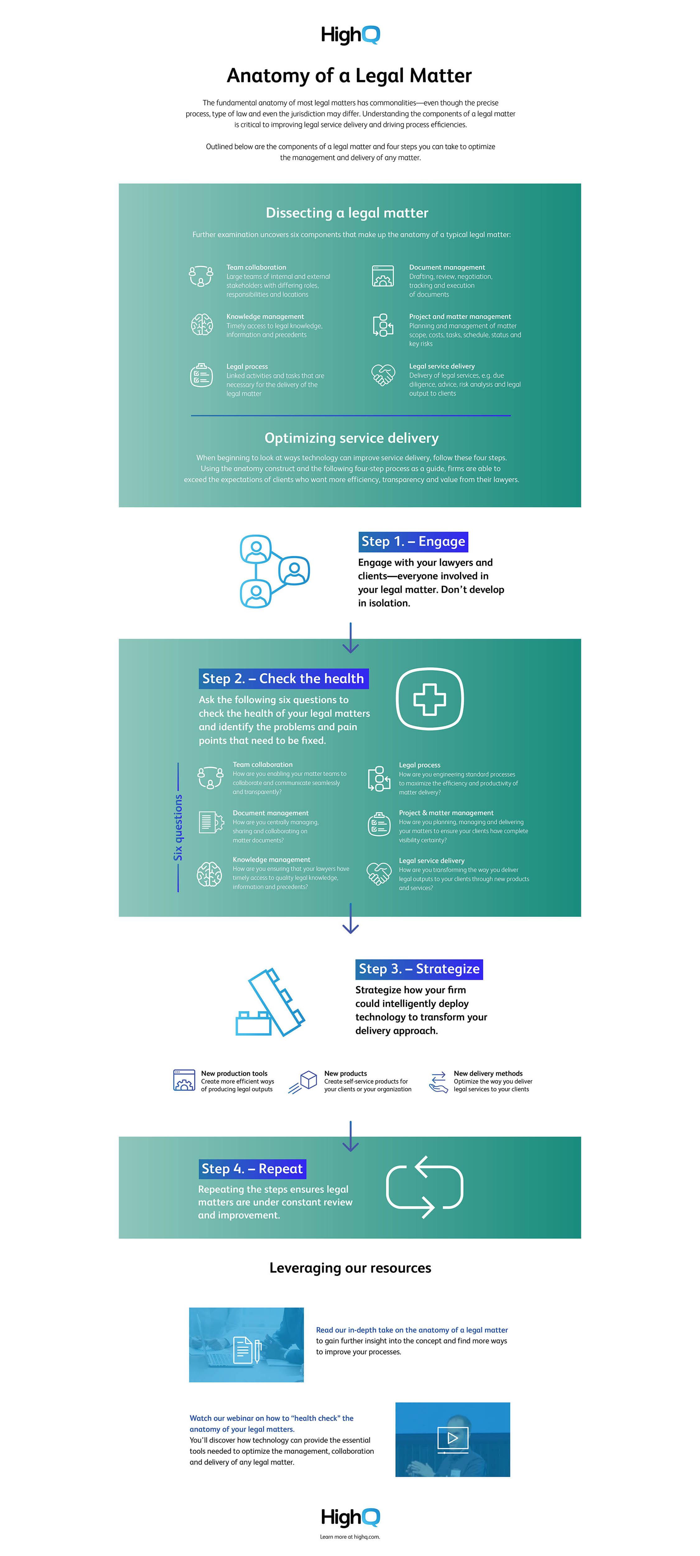 Infographic_Anatomy of a legal matter-final-USWebsite.jpg