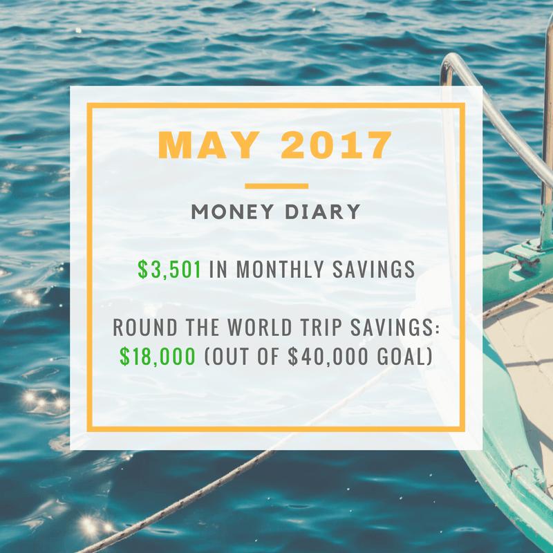 The Origami Life - May 2017 Money Diary