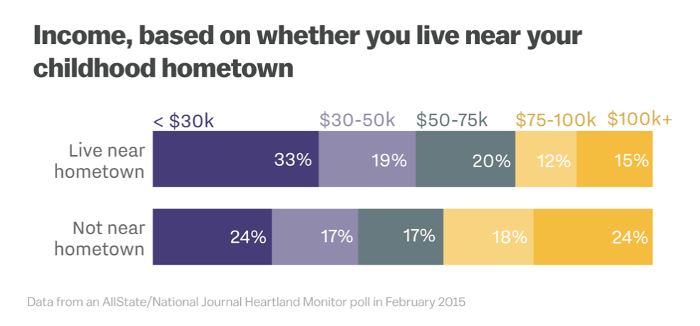 Source: Vox - Those Who Leave Home, And Those Who Stay