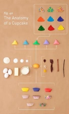 The Anatomy of a Cupcake , Patricia Sanchez