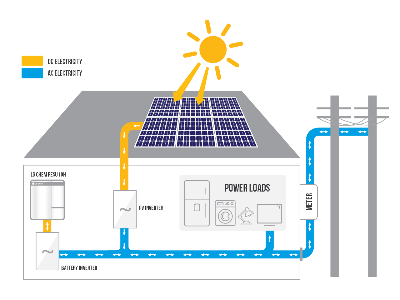 - The LG Chem RESU10H is a battery system ideal for existing solar power (PV) systemsIts rechargeable lithium-ion battery pack provides energy storage for solar self-consumption, load shifting, and backup power.