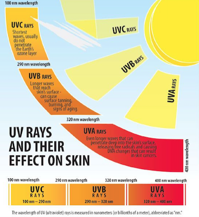 MR TINT AND SUN WINDOW TINTING PHUKET -  UV RADIATION