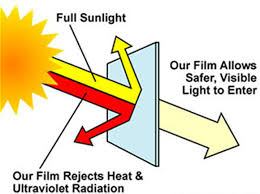 MR TINT AND SUN UV RADIATION.jpeg