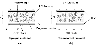 MR TINT AND SUN PDLC FILM SCHEMATIC
